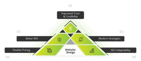 Improved Trust And Credibility